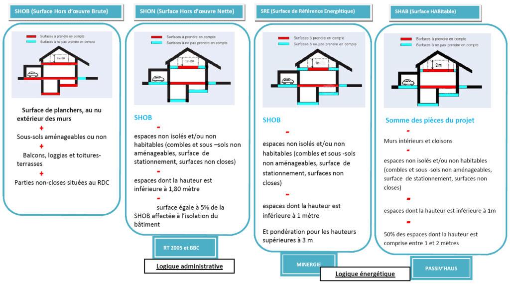 Maison Nezrouge Tableau Comparatif Des Labels Europ 233 En